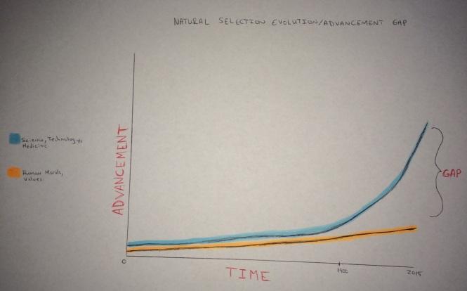 Natural Selection Evolution/Advancement  Gap