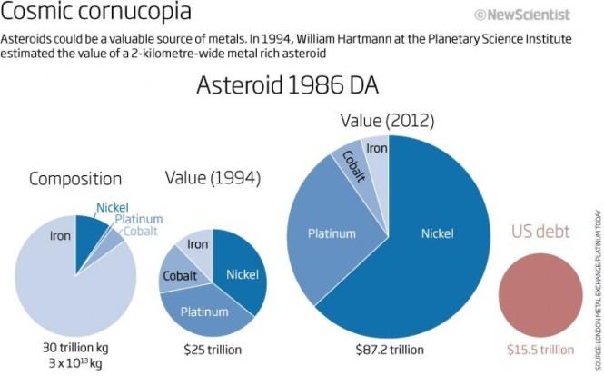 Asteroid Payload - World Economic Forum