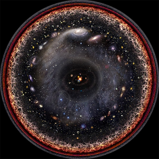 Observable Universe in One Image