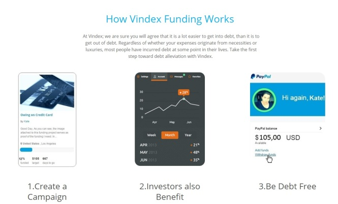 Vindex Funding for Debt Alleviation